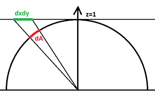 Perspective projection of an area element on plane z=1 onto the hemisphere