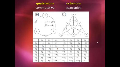 Groups - Quaternions Octonions.png