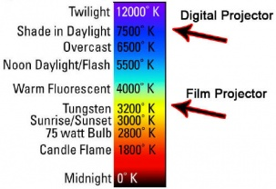 Color Temperatures (source http://www.soultravelmultimedia.com/2010/04/11/what-is-kelvin-temperature-and-how-can-photographers-make-it-work-for-them/)